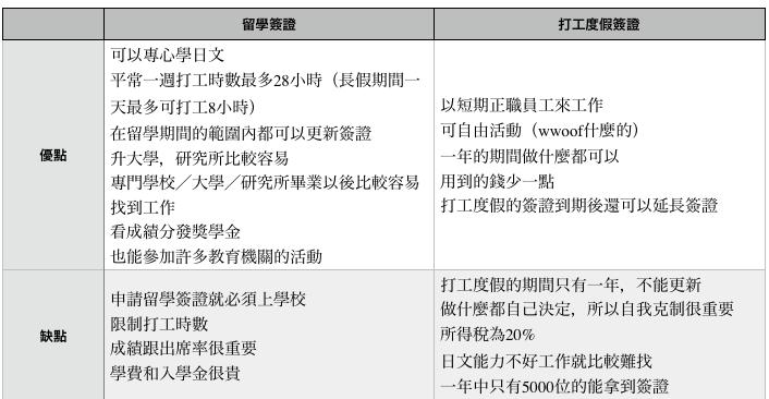 留學簽證跟打工度假簽證(之二)/留学ビザとワーホリビザ(その2)