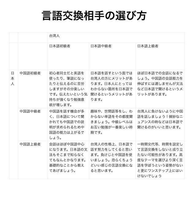言語交換相手の選び方/選擇語言交換對象的方式