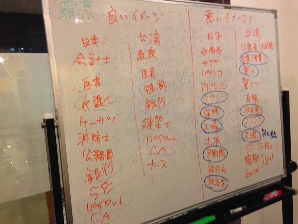 日本/台湾で良いイメージ・悪いイメージの職業